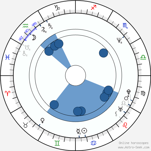 Kalpana Chawla wikipedia, horoscope, astrology, instagram