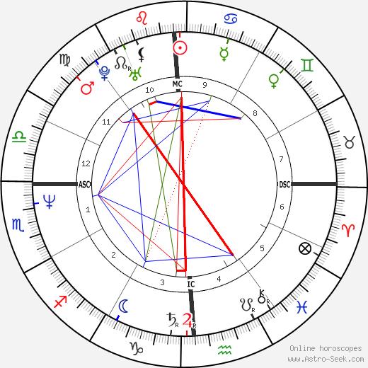 Katherine Kelly Lang astro natal birth chart, Katherine Kelly Lang horoscope, astrology