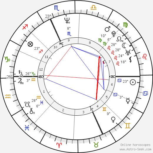 Kathleen Dempsey birth chart, biography, wikipedia 2019, 2020