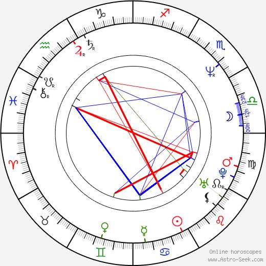 Lisa Lampanelli birth chart, Lisa Lampanelli astro natal horoscope, astrology