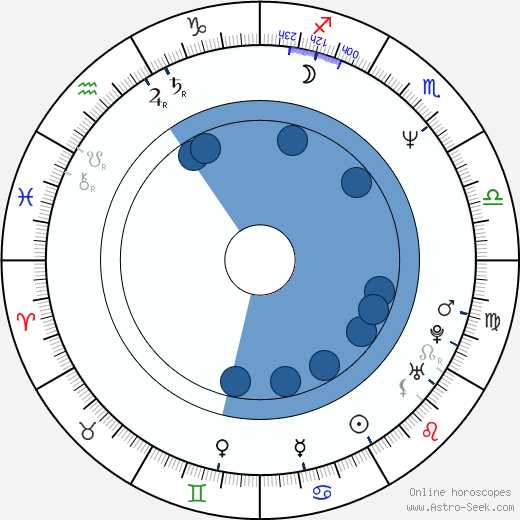 Mario Mauro wikipedia, horoscope, astrology, instagram