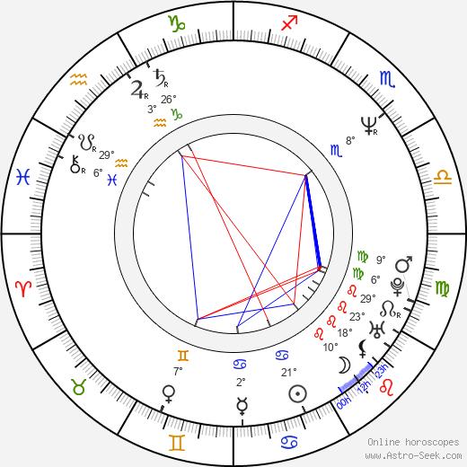 Matthew Saks birth chart, biography, wikipedia 2020, 2021