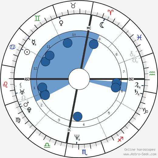 Nigel Cimone wikipedia, horoscope, astrology, instagram