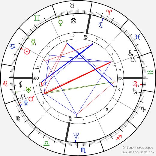 Nigel Cimone tema natale, oroscopo, Nigel Cimone oroscopi gratuiti, astrologia