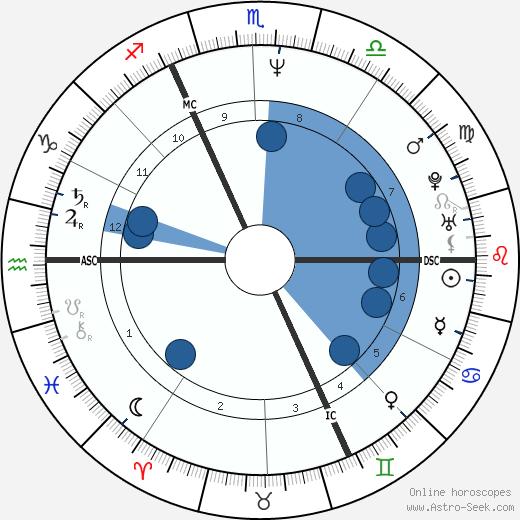 Paul Duchesnay wikipedia, horoscope, astrology, instagram