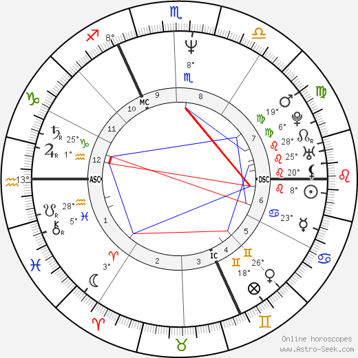 Paul Duchesnay birth chart, biography, wikipedia 2019, 2020