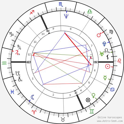 Поль Дюшене Paul Duchesnay день рождения гороскоп, Paul Duchesnay Натальная карта онлайн