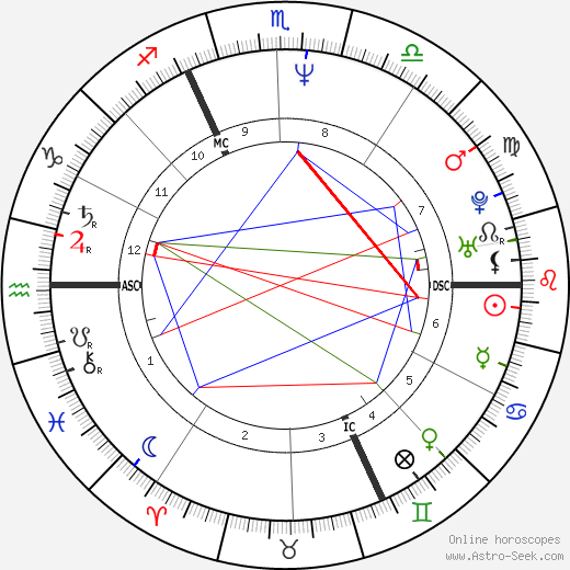 Paul Duchesnay astro natal birth chart, Paul Duchesnay horoscope, astrology