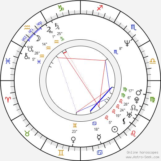 Paul Ganus birth chart, biography, wikipedia 2020, 2021
