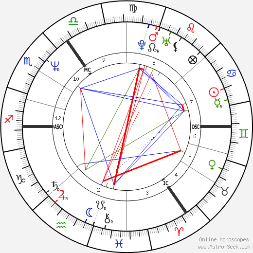 Princess Diana Princess Of Wales Astro Birth Chart Horoscope