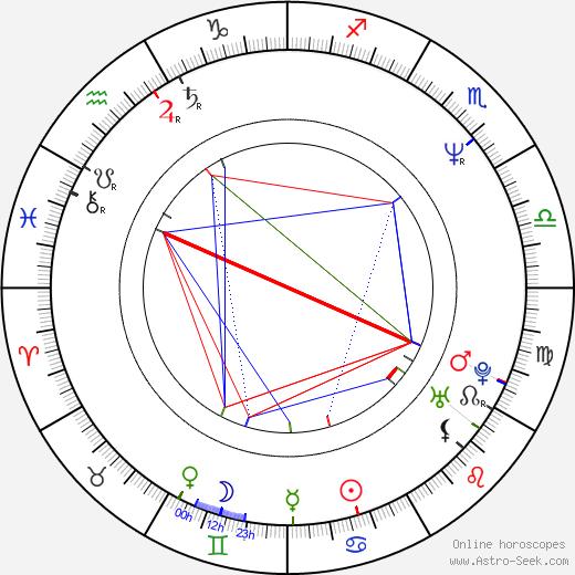 Рэймонд Крус Raymond Cruz день рождения гороскоп, Raymond Cruz Натальная карта онлайн