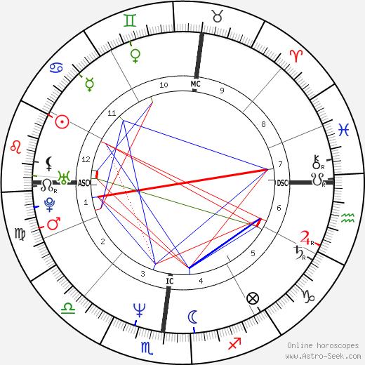 Rob Stewart birth chart, Rob Stewart astro natal horoscope, astrology