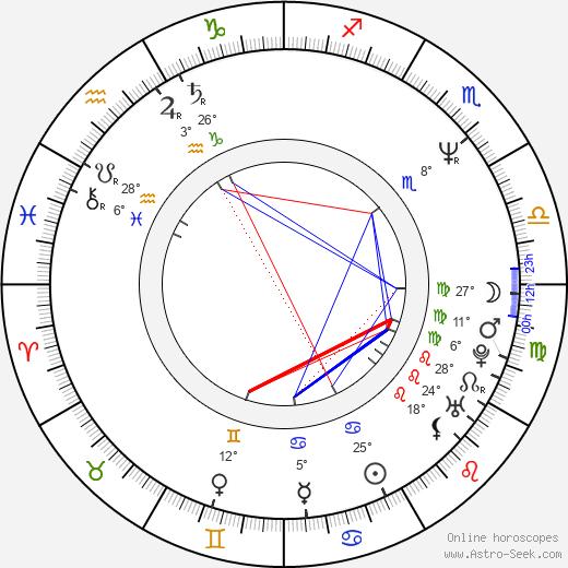 Terry Taylor birth chart, biography, wikipedia 2019, 2020