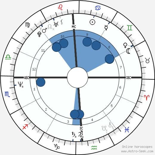 Toby Keith wikipedia, horoscope, astrology, instagram