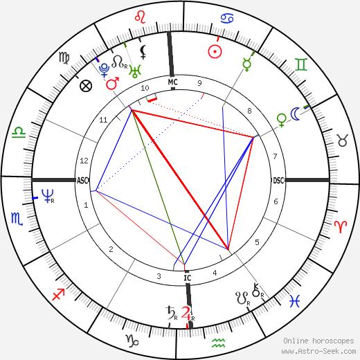 Toby Keith tema natale, oroscopo, Toby Keith oroscopi gratuiti, astrologia