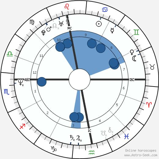 Valérie Benguigui wikipedia, horoscope, astrology, instagram