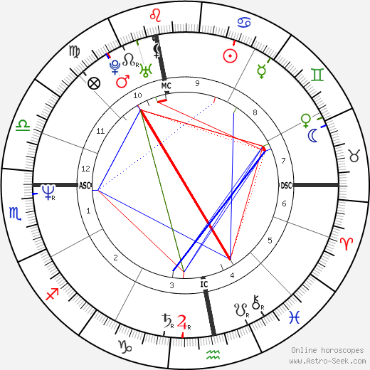 Valérie Benguigui astro natal birth chart, Valérie Benguigui horoscope, astrology