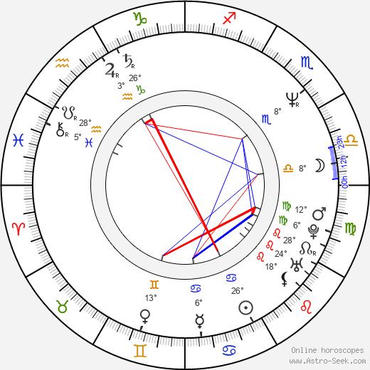 Victor Kossakovsky birth chart, biography, wikipedia 2020, 2021
