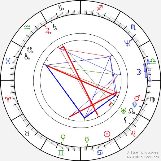 Victor Kossakovsky birth chart, Victor Kossakovsky astro natal horoscope, astrology