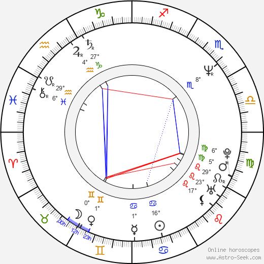 Wally Pfister birth chart, biography, wikipedia 2019, 2020