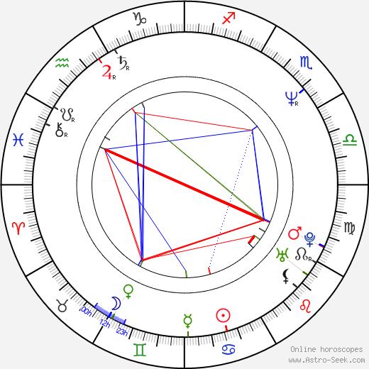 Wally Pfister astro natal birth chart, Wally Pfister horoscope, astrology