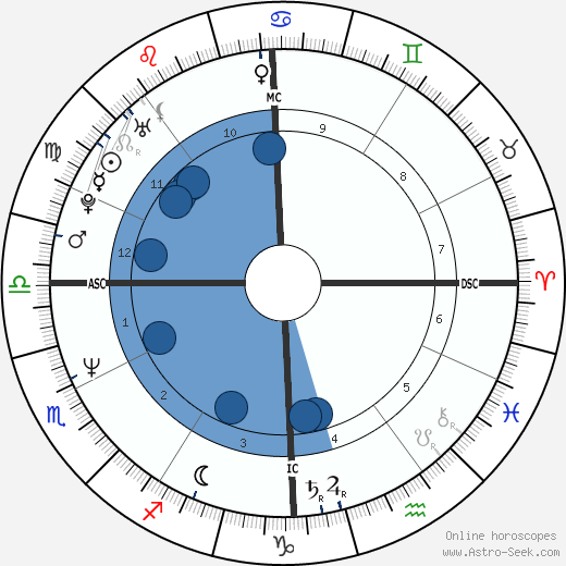 Alberto Gimignani wikipedia, horoscope, astrology, instagram