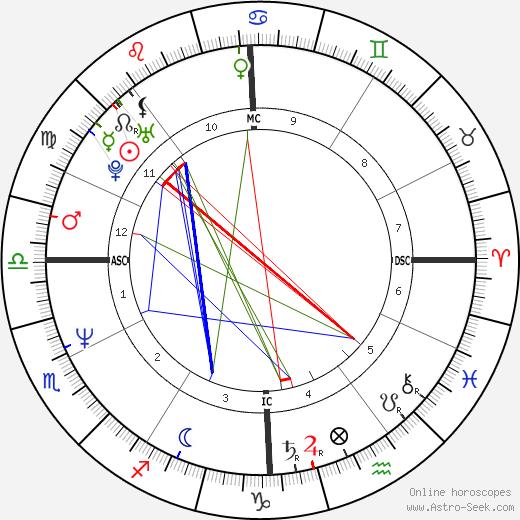 Alberto Gimignani birth chart, Alberto Gimignani astro natal horoscope, astrology
