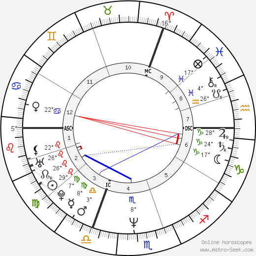Alexandre Desplat birth chart, biography, wikipedia 2018, 2019