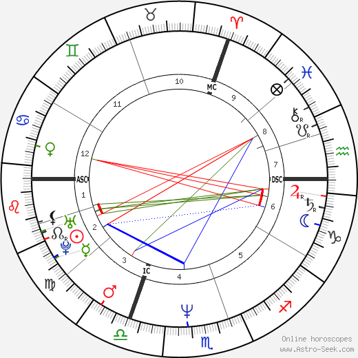 Alexandre Desplat astro natal birth chart, Alexandre Desplat horoscope, astrology