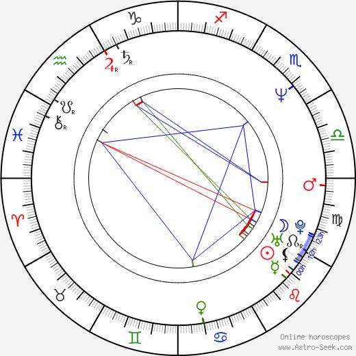 Andrea Maria Dusl birth chart, Andrea Maria Dusl astro natal horoscope, astrology