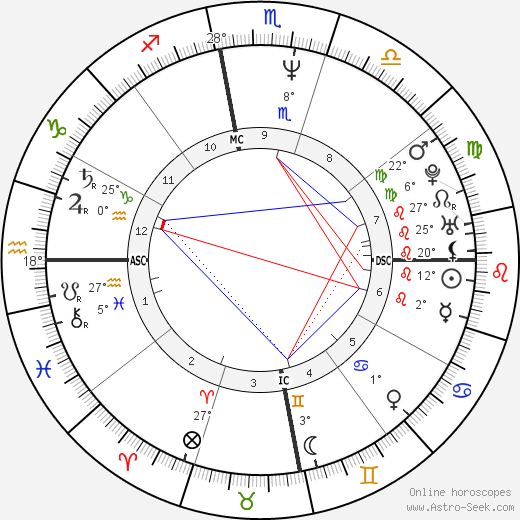 Barack Obama Birth Chart Horoscope Date Of Birth Astro
