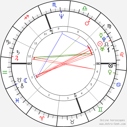 Billy Ray Cyrus astro natal birth chart, Billy Ray Cyrus horoscope, astrology