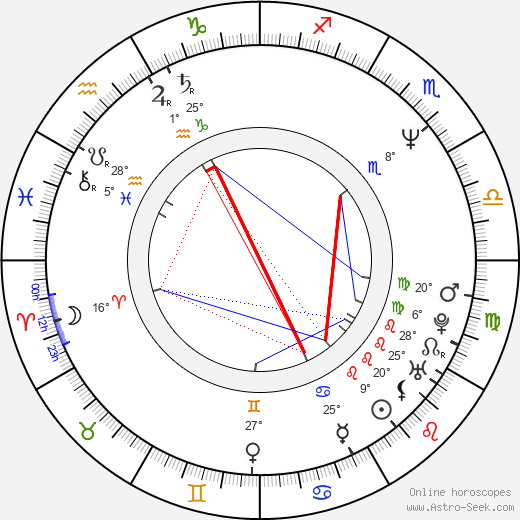 Brad Faxon birth chart, biography, wikipedia 2019, 2020