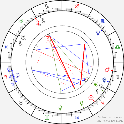Brad Faxon birth chart, Brad Faxon astro natal horoscope, astrology