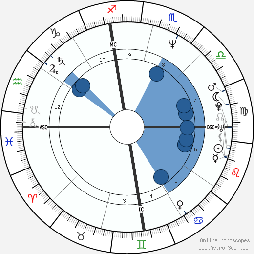 Cary Stayner horoscope, astrology, sign, zodiac, date of birth, instagram