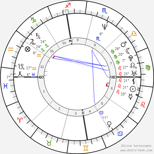 Cary Stayner birth chart, biography, wikipedia 2019, 2020