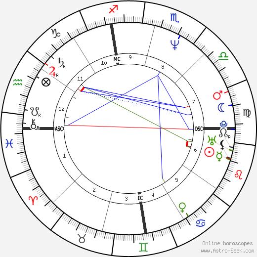 Cary Stayner tema natale, oroscopo, Cary Stayner oroscopi gratuiti, astrologia