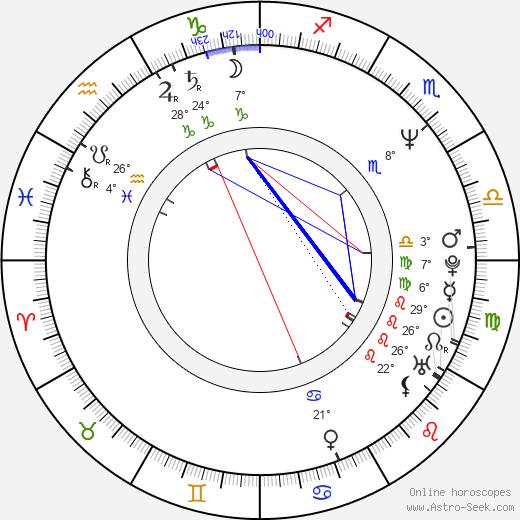 Cezary Zak birth chart, biography, wikipedia 2018, 2019