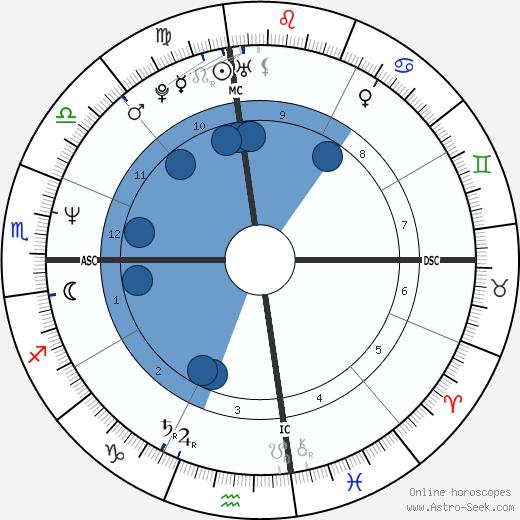 Elizabeth Tierney wikipedia, horoscope, astrology, instagram