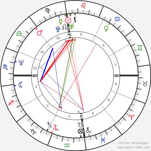Elizabeth Tierney tema natale, oroscopo, Elizabeth Tierney oroscopi gratuiti, astrologia