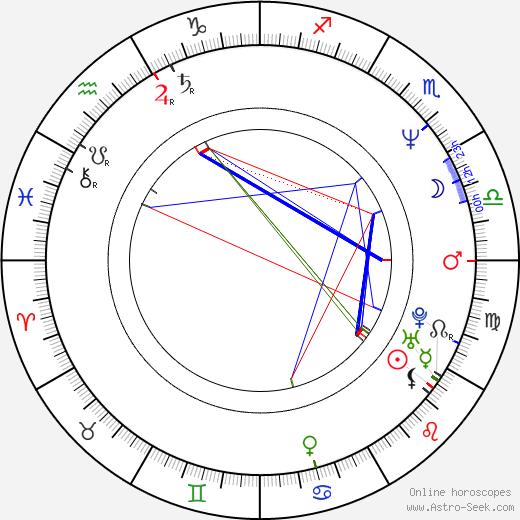 Эльпидия Каррильо Elpidia Carrillo день рождения гороскоп, Elpidia Carrillo Натальная карта онлайн