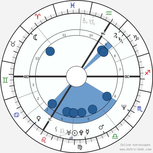 Enzo Enzo wikipedia, horoscope, astrology, instagram