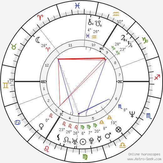 Enzo Enzo birth chart, biography, wikipedia 2019, 2020