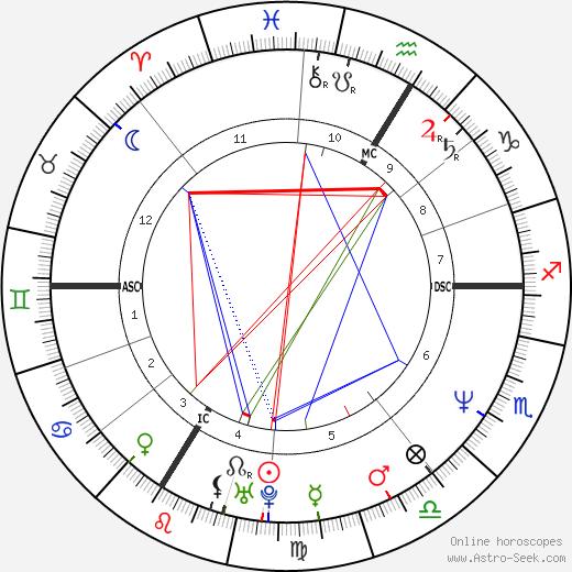 Enzo Enzo astro natal birth chart, Enzo Enzo horoscope, astrology