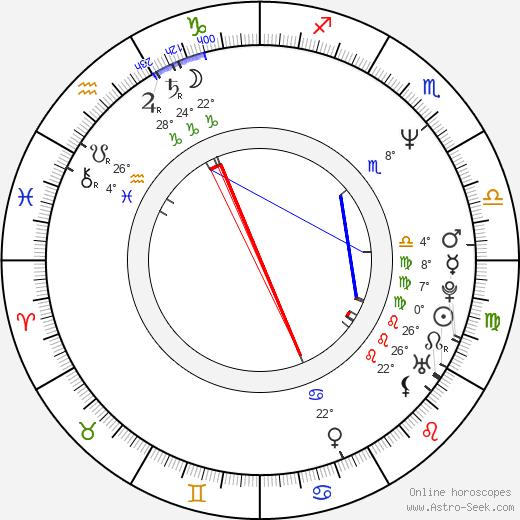 Gary Mabbutt birth chart, biography, wikipedia 2020, 2021