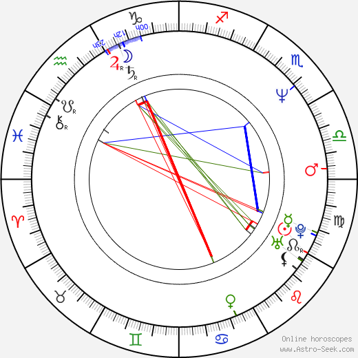 Gary Mabbutt birth chart, Gary Mabbutt astro natal horoscope, astrology