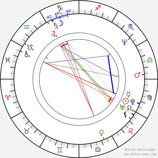 Hitomi Takahashi birth chart, Hitomi Takahashi astro natal horoscope, astrology