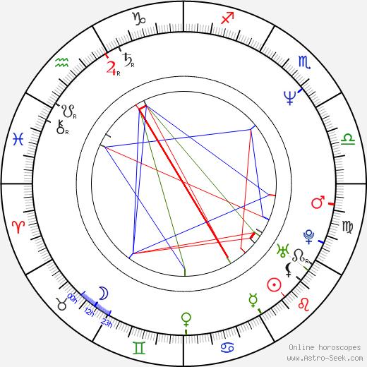 Ion Sapdaru astro natal birth chart, Ion Sapdaru horoscope, astrology