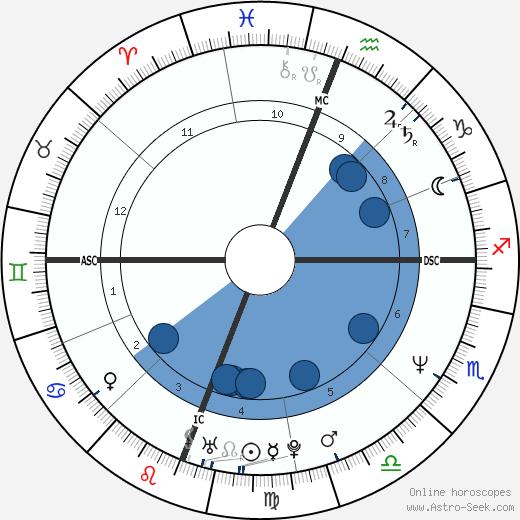 John Haning wikipedia, horoscope, astrology, instagram