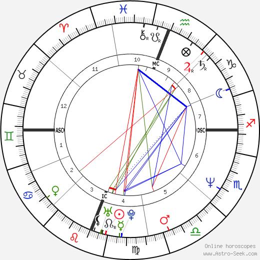 John Haning astro natal birth chart, John Haning horoscope, astrology